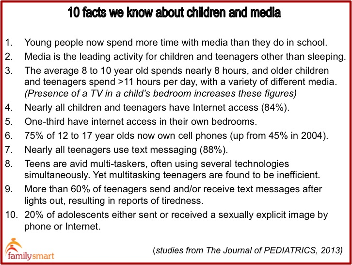 children and media facts